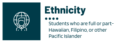 Underrepresented ethnic groups are students who are part- of full Hawaiian, Filipino, or other Pacific Islander