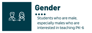 Underrepresented gender in education would be males, especially males who are interested in teaching Preschool to grade six